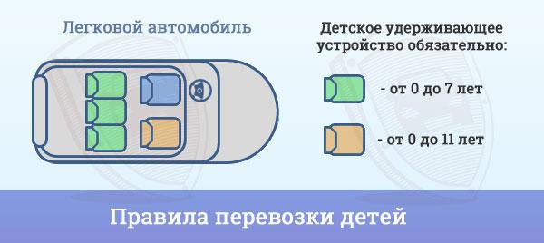 pravila-perevozki-detei